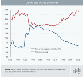 Unions and share prosperity