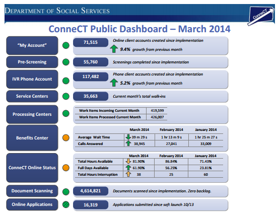 This is a picture of The Department of Social Services' performance data for March.