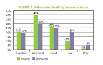 Health of uninsured UHCF