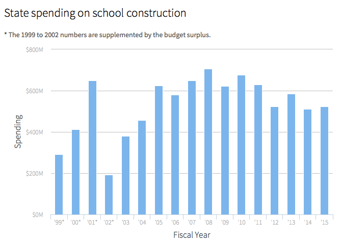 $522 M heading for school construction