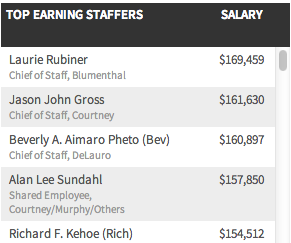 Explore: How much did CT's congressional staffers earn?