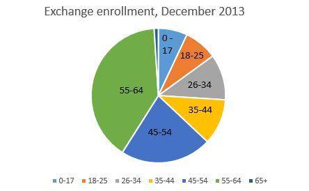 dec enrollment