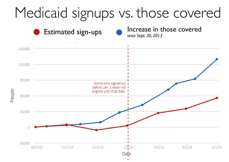 How much did Medicaid grow under Obamacare? Not as much as you'd think