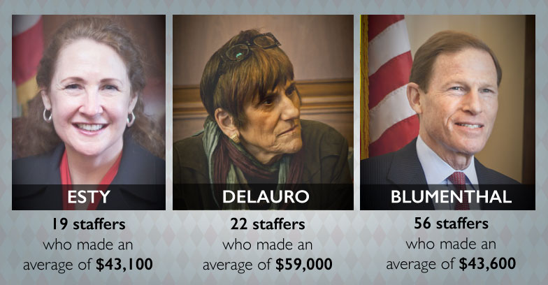 Modest pay, long hours for most who work for CT Congressional delegation