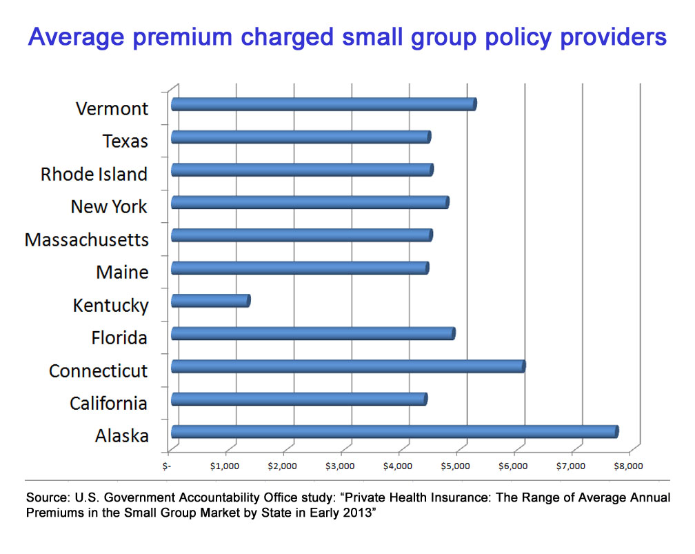 GAO: CT small businesses paid more than most others for health care