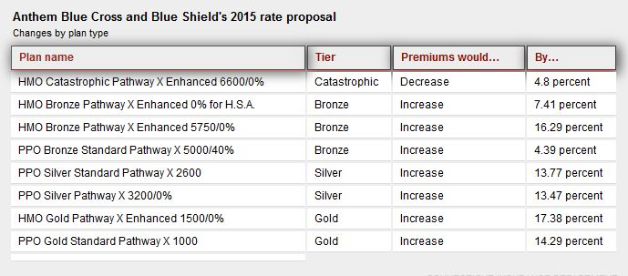 anthem 2015 rate proposal