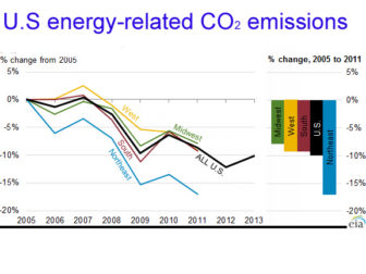 The Northeast has shown the nation;s largest decline in carbon dioxide emissions.