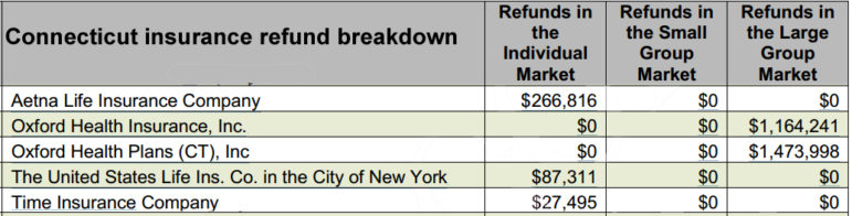 Connecticut insurance refund breakdown