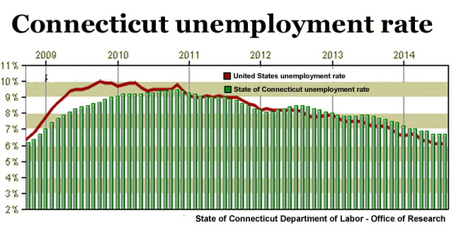 Public-sector hiring lowers CT jobless rate to 6.7 percent