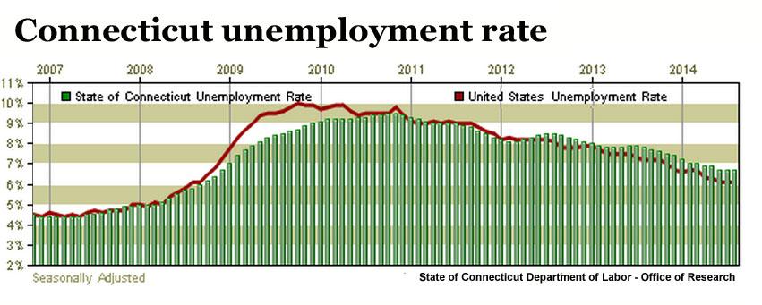 Unemployment chart july 2012