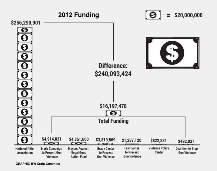 2012 funding graphic