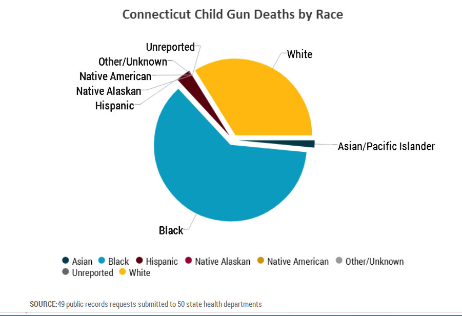 America's guns kill seven of its children a day