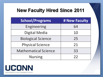 UConn new faculty hired chart