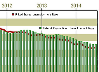 July job gains drive CT unemployment rate down to 6.6 percent