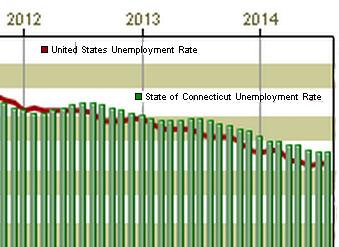 CT's jobless rate falls to 4.4 percent despite December job losses