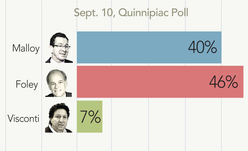 Quinnipiac Poll: Foley leads Malloy by 6 points in governor's race