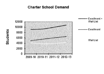 Total Charter School Enrollment and wait lists