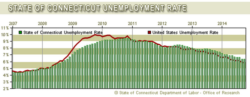 Connecticut's unemployment rate as compiled by the Department of Labor's Office of Research