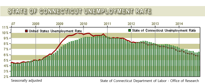 CT unemployment rate ticks up despite November job gains