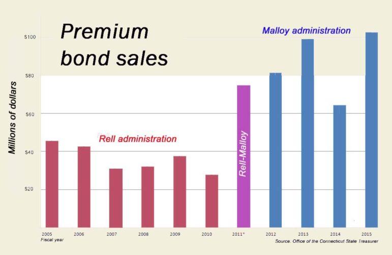 Premium bond sales