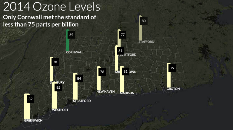 Connecticut's summer air some of the worst on East Coast