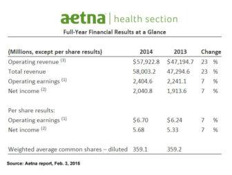 Aetna financial chart