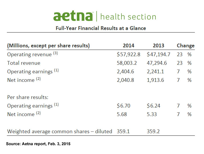 Insurers Financial Health Improves Post Affordable Care Act
