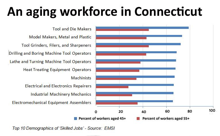 Aging workforce chart