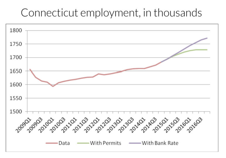 The Connecticut Center for Economic Analysis projects significant job growth over the next two years through two separate analyses, one relying on increased construction activity as evidenced by housing permits, and a second that weighs favorable interest rate data.