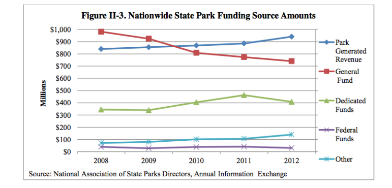 Parks nationwide funding sources