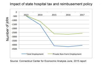 Hospital tax impact on jobs
