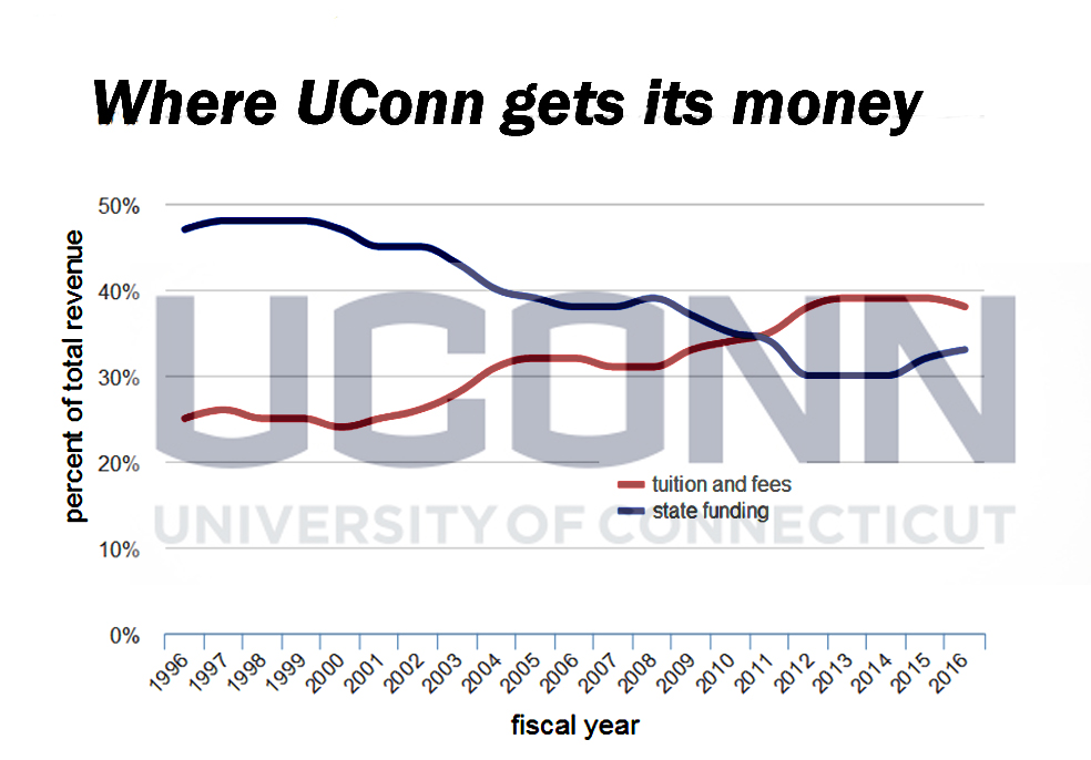 The state of UConn in 15 charts