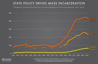Prison populations were relatively stable until the mid-1980s.