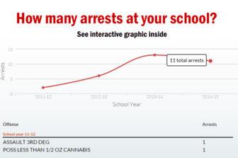 Arrest graphic