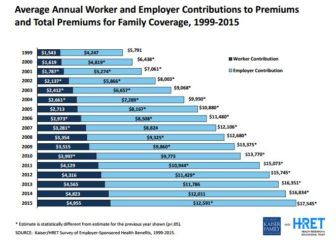 Annual worker and employer contribution to health insurance premiums for family coverage