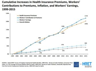 Growth in health insurance premiums, worker contributions, worker earnings and inflation