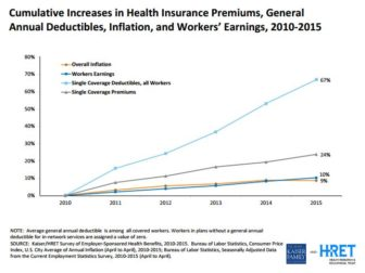 Growth in health insurance premiums, deductibles, worker earnings and inflation
