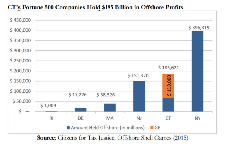 Offshore holdings graph