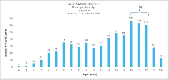 The age distribution of children and adolescents whose primary care providers consulted ACCESS Mental Health about their care.