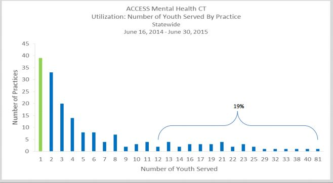 Many practices used ACCESS Mental Health for help with one patient in the first year. One practice used it for help with 81 patients.