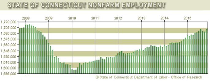 The state Department of Labor reports that Connecticut added 5,100 jobs last month, bringing the workforce to a seasonally adjusted level of 1,699,700.