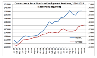 January 2016 jobless revisions