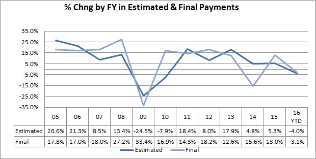Quarterly state income tax filings – three estimated payments and one final installment – are declining. These payments reflect investment-related earnings and can be volatile.
