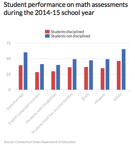Student suspensions can add to a downward spiral, data suggest