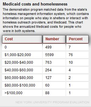 sif medicaid costs