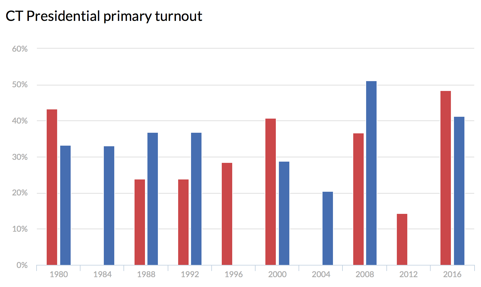 Official numbers show historic turnout for CT primaries
