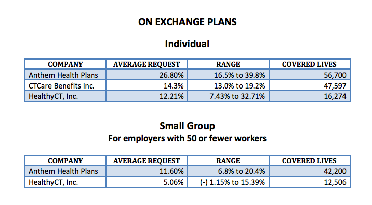 Plans offered through the state-run exchange, Access Health CT.