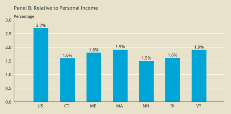 State and local capital spending in the U.S.and the six New England states relative to income, 2000 to 2012.