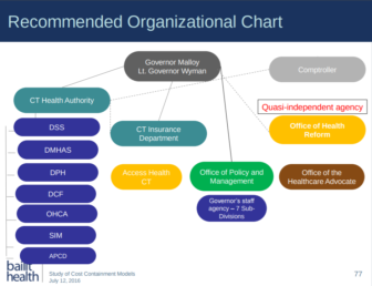 Bailit Health's proposed restructuring of state agencies. The chart mistakenly excludes DDS underneath the Connecticut Health Authority.