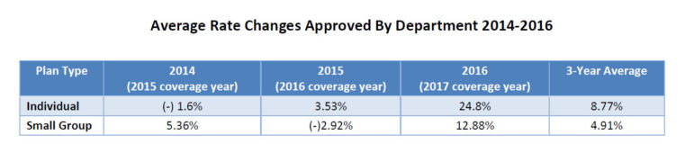 Insurance rates 2017 average rate changes